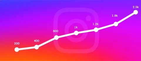 what is buy Instagram monthly packages free
